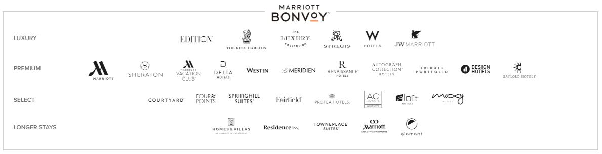 List of Marriott brands