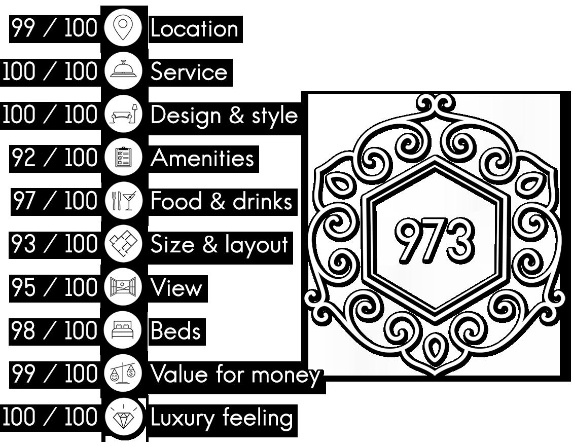 Hotel Twentyseven Amsterdam review scores
